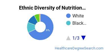 Dietetics & Nutrition Services Majors in IN Ethnic Diversity Statistics