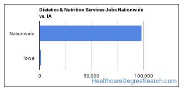 Dietetics & Nutrition Services Jobs Nationwide vs. IA