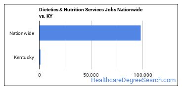 Dietetics & Nutrition Services Jobs Nationwide vs. KY