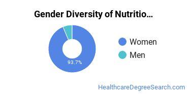 Dietetics & Nutrition Services Majors in LA Gender Diversity Statistics