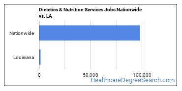 Dietetics & Nutrition Services Jobs Nationwide vs. LA