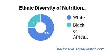 Dietetics & Nutrition Services Majors in ME Ethnic Diversity Statistics