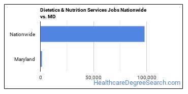 Dietetics & Nutrition Services Jobs Nationwide vs. MD