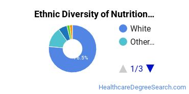 Dietetics & Nutrition Services Majors in MA Ethnic Diversity Statistics