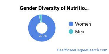 Dietetics & Nutrition Services Majors in MA Gender Diversity Statistics