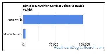 Dietetics & Nutrition Services Jobs Nationwide vs. MA