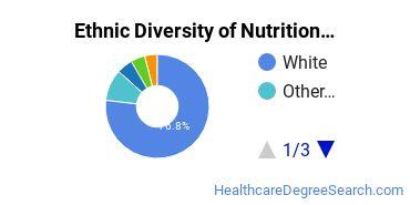 Dietetics & Nutrition Services Majors in MI Ethnic Diversity Statistics