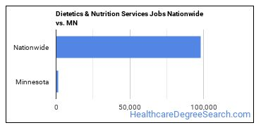 Dietetics & Nutrition Services Jobs Nationwide vs. MN