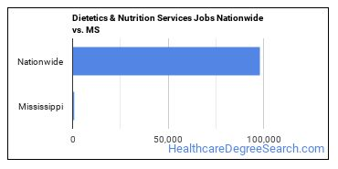 Dietetics & Nutrition Services Jobs Nationwide vs. MS