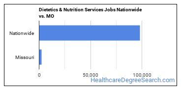 Dietetics & Nutrition Services Jobs Nationwide vs. MO