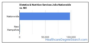 Dietetics & Nutrition Services Jobs Nationwide vs. NH