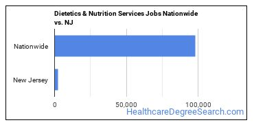 Dietetics & Nutrition Services Jobs Nationwide vs. NJ