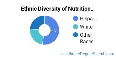 Dietetics & Nutrition Services Majors in NM Ethnic Diversity Statistics