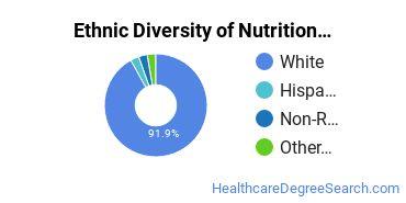 Dietetics & Nutrition Services Majors in ND Ethnic Diversity Statistics