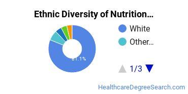 Dietetics & Nutrition Services Majors in OH Ethnic Diversity Statistics