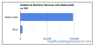 Dietetics & Nutrition Services Jobs Nationwide vs. OH