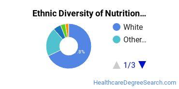 Dietetics & Nutrition Services Majors in OR Ethnic Diversity Statistics
