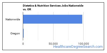 Dietetics & Nutrition Services Jobs Nationwide vs. OR