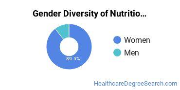 Dietetics & Nutrition Services Majors in PA Gender Diversity Statistics