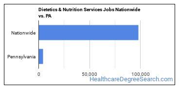 Dietetics & Nutrition Services Jobs Nationwide vs. PA