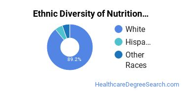 Dietetics & Nutrition Services Majors in RI Ethnic Diversity Statistics