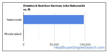 Dietetics & Nutrition Services Jobs Nationwide vs. RI