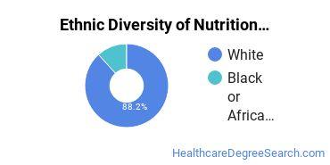 Dietetics & Nutrition Services Majors in SC Ethnic Diversity Statistics