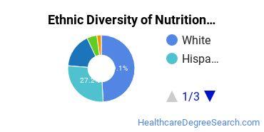 Dietetics & Nutrition Services Majors in TX Ethnic Diversity Statistics