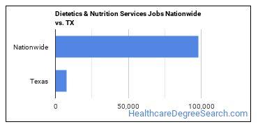 Dietetics & Nutrition Services Jobs Nationwide vs. TX