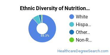 Dietetics & Nutrition Services Majors in UT Ethnic Diversity Statistics