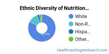 Dietetics & Nutrition Services Majors in VT Ethnic Diversity Statistics