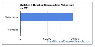 Dietetics & Nutrition Services Jobs Nationwide vs. VT