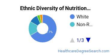 Dietetics & Nutrition Services Majors in VA Ethnic Diversity Statistics
