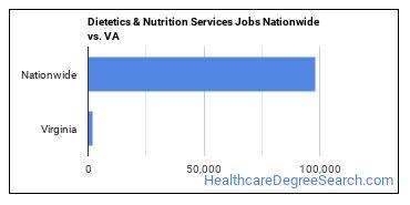 Dietetics & Nutrition Services Jobs Nationwide vs. VA