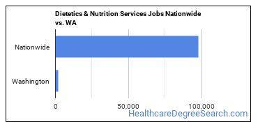 Dietetics & Nutrition Services Jobs Nationwide vs. WA