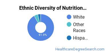 Dietetics & Nutrition Services Majors in WV Ethnic Diversity Statistics