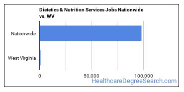 Dietetics & Nutrition Services Jobs Nationwide vs. WV