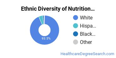 Dietetics & Nutrition Services Majors in WI Ethnic Diversity Statistics