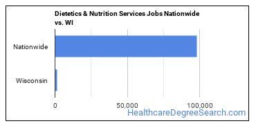 Dietetics & Nutrition Services Jobs Nationwide vs. WI