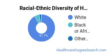 Racial-Ethnic Diversity of Health Aids Associate's Degree Students