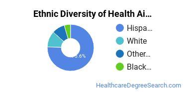 Health Aids & Attendants Majors in CA Ethnic Diversity Statistics