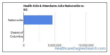 Health Aids & Attendants Jobs Nationwide vs. DC