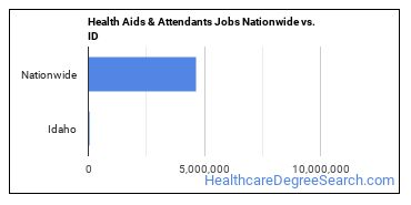 Health Aids & Attendants Jobs Nationwide vs. ID