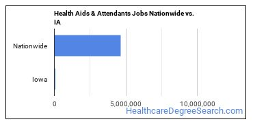 Health Aids & Attendants Jobs Nationwide vs. IA