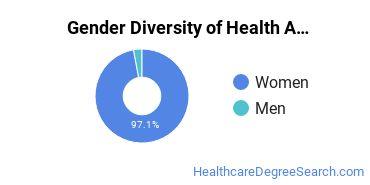 Health Aids & Attendants Majors in LA Gender Diversity Statistics