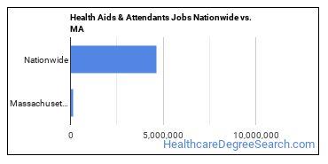Health Aids & Attendants Jobs Nationwide vs. MA