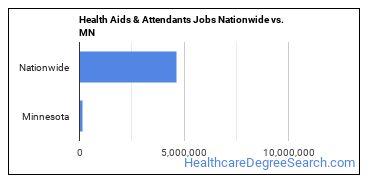 Health Aids & Attendants Jobs Nationwide vs. MN