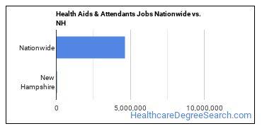 Health Aids & Attendants Jobs Nationwide vs. NH