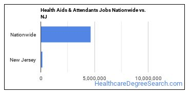 Health Aids & Attendants Jobs Nationwide vs. NJ