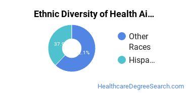 Health Aids & Attendants Majors in NM Ethnic Diversity Statistics